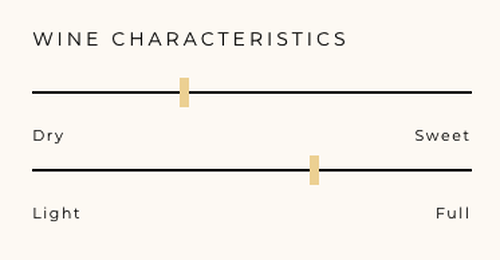 Wine Characteristics